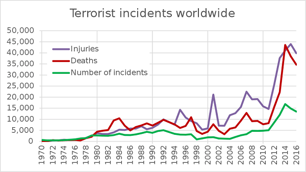 terroris incidents worldwide